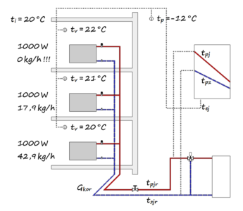 termohydraulika TH seřízení otopné soustavy